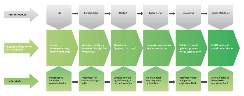 LPP projektledelsesmodel Incento