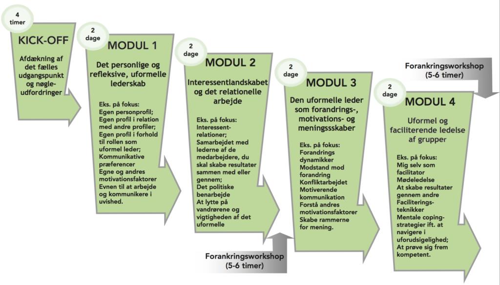 Incento - model for Uformel Ledelse