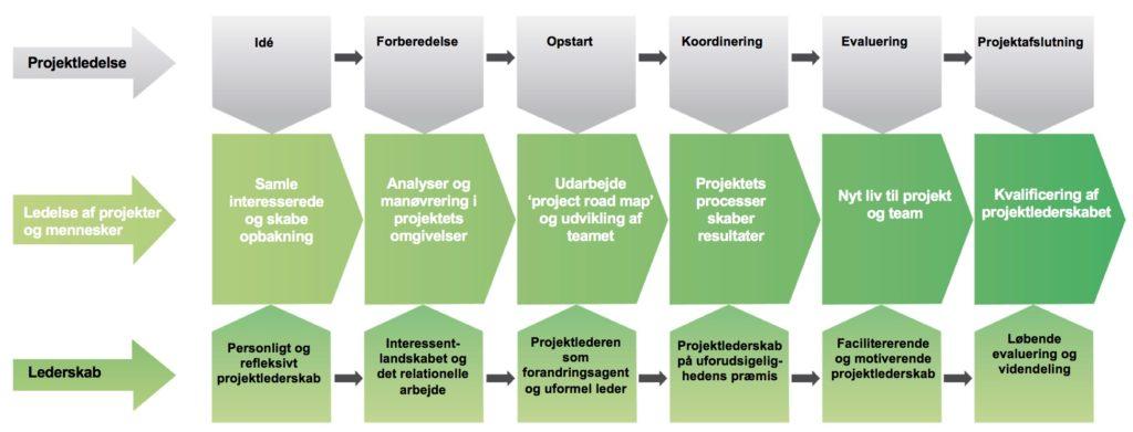 Incentos model for Ledelse af Mennesker i Projekter