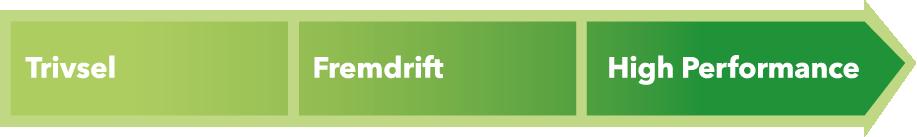 Pil - Teamudvikling Incento